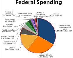 Us Federal Budget Pie Chart 2015 White House Announces Plan To Screw The Working Poor