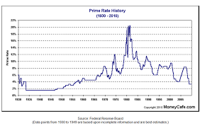 Home Loan Interest Home Loan Interest Rates Graph History