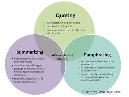Summary Vs Paraphrase Vs Quote Writingscape