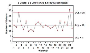 Gigawiz Aabel Ng Shewhart Control Charts For Attributes