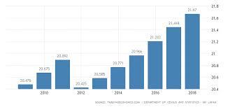 Sri Lanka Religion Pie Chart Sri Lanka Population 2019 Data Chart Calendar
