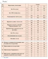 Учебные нормативы по предмету физкультура в классах
