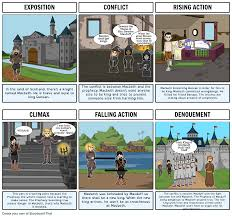 Macbeth Plot Chart Macbeth Plot Diagram Storyboard Von 384c5ec3