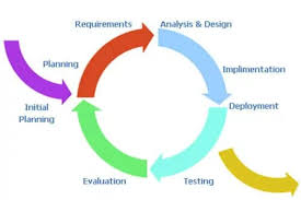 Software Development Life Cycle Phases What Is Software Development Life Cycle I Devteam Space