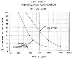 Lifeline Agm Vs Gel Batteries Graph