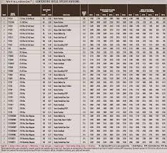 Federal Ammunition Ballistic Charts
