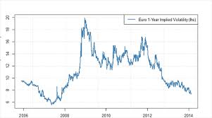 Eur Usd Volatility Chart Price Time Calm Before The Storm In Eur Usd