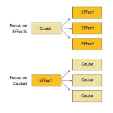 how to write a cause and effect essay egrave plusmn egrave ordf aring shy brvbar ccedil iquest atilde atilde sup atilde iquest atilde frac  cause and effect diagram