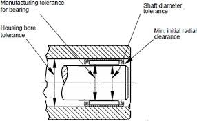 Bearing Clearance Chart Pdf Needle Roller Bearings General Overview Ast Bearings