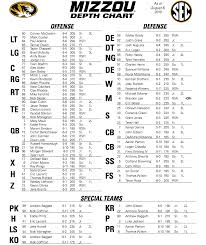 Missouri Depth Chart Mudc Ktgr