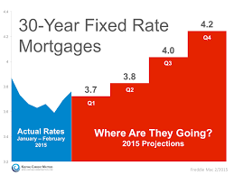 mortgage rate charts where are mortgage rates headed interest rates mortgage rates