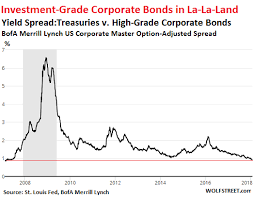 Corporate Bond Spreads Chart Corporate Bond Market In Worst Denial Since 2007