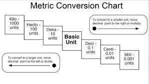 Metric Conversion Chart And Table Metric Conversion Chart