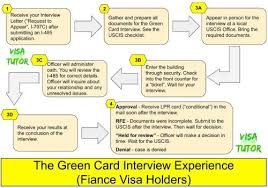 Check spelling or type a new query. Green Card Interview Procedures Experience K Visa Visa Tutor