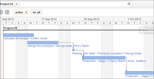 high level project schedule customers tip of the day how to give a high level project overview