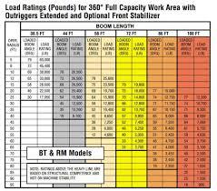 Load Range Chart Terex Bt60100 Boom Truck Load Chart Range Chart