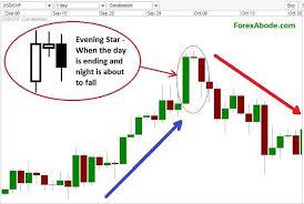 Evening Star Candlestick Pattern On A Forex Chart