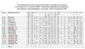 сопоставительный анализ контрольных срезов по итогам i й четверти  слитное написание союзов раздельное написание частиц