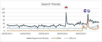 Pokemon Go Popularity Chart 2017 Augmented Reality Potential Goes Beyond Arkit And Arcore