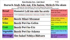 Brachot Chart Image Result For Brachot List Hebrew God Jerusalem Store