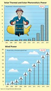 Club Charts 2014 These Charts Prove That Clean Energy Is Winning Sierra Club