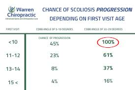 Scoliosis Degrees Of Curvature Chart Scoliosis Degrees Of Curvature Chart New 31 Early Stage
