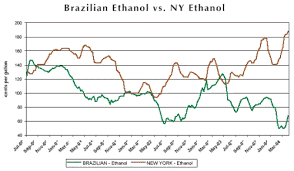 Ethanol Futures And Options Contract Specifications