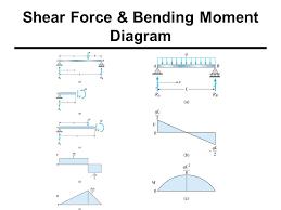 shear force diagram. shear force \u0026 bending moments diagram i