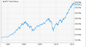 Read This Before You Buy The Spdr S P 500 Etf Nasdaq