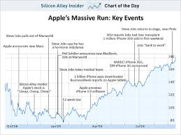 Chart Apples Incredible Stock Run Cult Of Mac