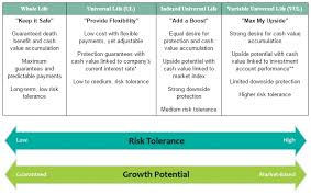 Life Insurance Types Comparison Chart Life Insurance Basics How To Choose The Right Policy Penn