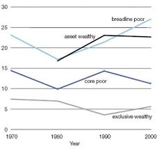 Uk Charts 1970 Poverty And Wealth Across Britain 1968 To 2005 Jrf