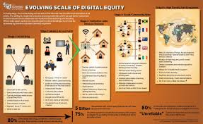 Education's Scale of Digital Equity