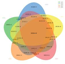 Python Venn Diagram Python Multiple Venn Diagram Stacked In One Image Stack