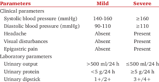 Preeclampsia Protein Levels Chart Differences Between Mild And Severe Preeclampsia Download