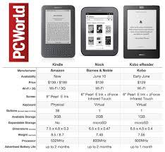 Kobo Nook Newcomers Vs Kindle Chart Pcworld