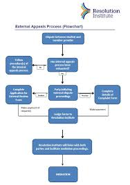 Issue Resolution Procedure Flow Chart Dispute Resolution Flowchart Flowchart In Word