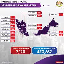 Ensure all postings has relevance to selangor, malaysia follow general reddit site rules, reddiquette Mco In 6 Districts In Selangor From 6th May Till 17th May Ramadan Bazaars Still Allowed To Operate