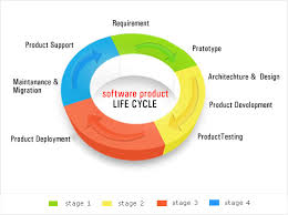 it product life cycle google search it product life cycle it product life cycle google search