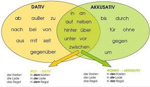 German Grammar Prepositions Cases Translate By Sembach