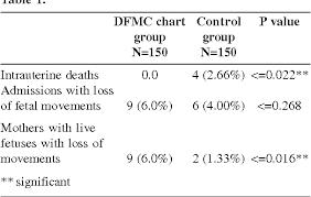 Fetal Kick Chart Pdf Pdf Dfmc Chart An Inexpensive Way Of Assessing Fetal Well