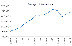House Price Tables House Price Index Round Up This Is Money