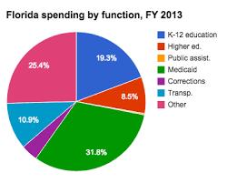 Florida Medicaid Income Limits 2017 Chart Medicaid Spending In Florida Ballotpedia