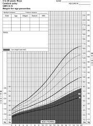 Cerebral Palsy Growth Chart Growth Charts For Children With Cerebral Palsy Weight And