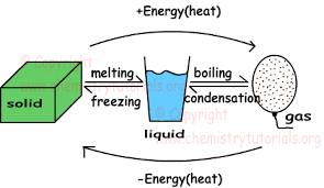 Phases States Of Matter With Examples Online Chemistry