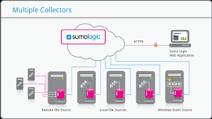 sumo logic about installed collectors sumo logic