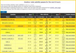 C Band Transponder Frequency Chart All Satellites Frequency List Update