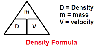 density equation. density and volume are at the bottom. -you get mass by multiplying x volume. dividing ÷ equation s