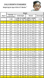 Weight Chart In Kg According To Height Growth Charts For Babies