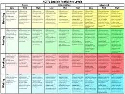 Actfl Proficiency Flow Chart Grading Language